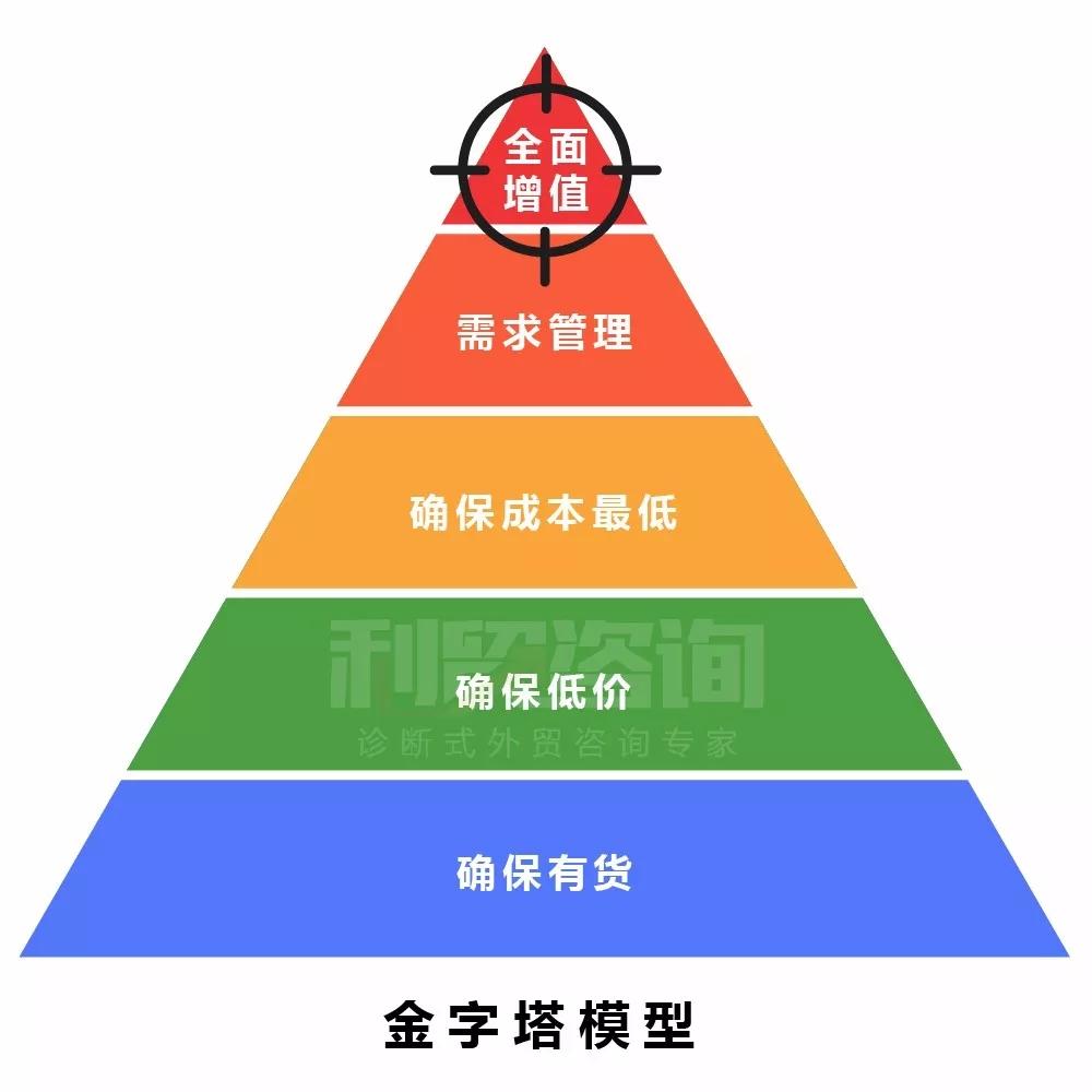 JAC外贸实战:年底了,你可以把这些东西翻译给你的某些客户