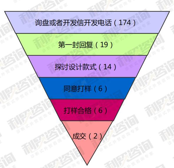 利贸咨询白皮书(十六)外贸企业销售流程管理调查