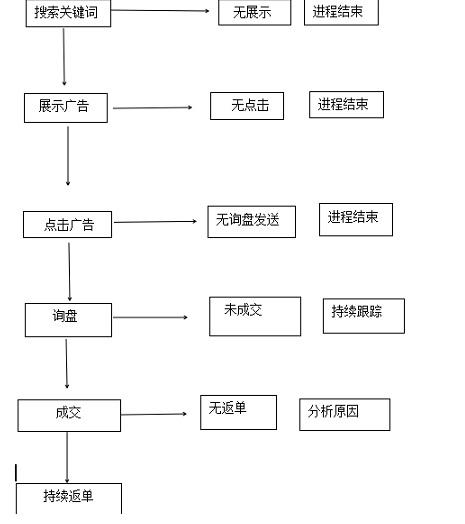 JAC外贸实战:外贸企业经营瓶颈破局(三)