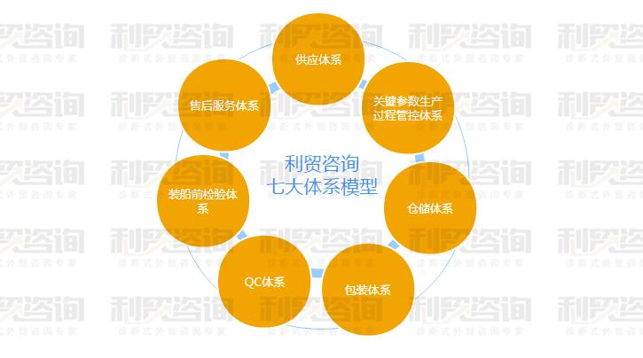 利贸咨询白皮书(四)利贸咨询原创业务人员必备模型首次全面公开发布(1)