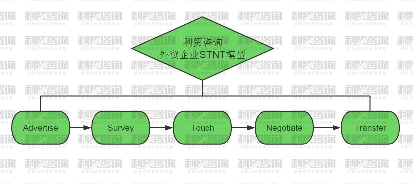 利贸咨询白皮书(五):外贸企业架构现状分析和全新模式推荐