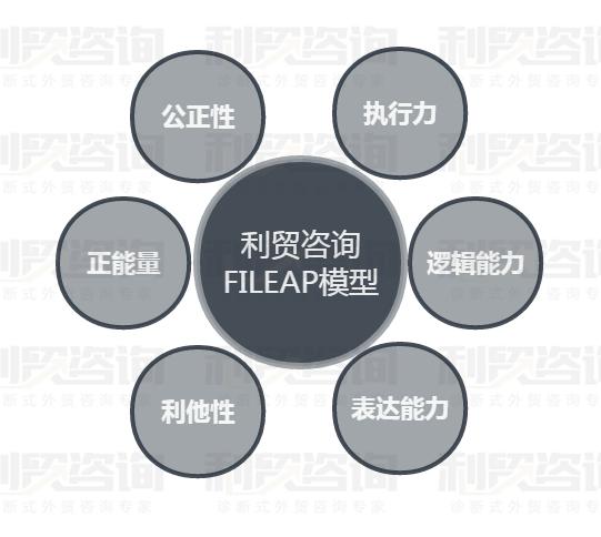 利贸咨询白皮书(十)外贸企业中层管理状态分析