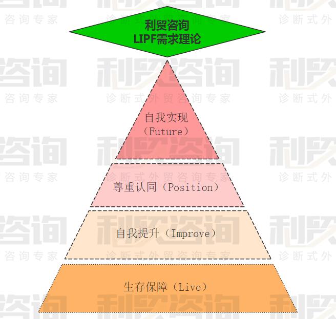 利贸咨询白皮书(九)最适合外贸企业管理激励的需求模型