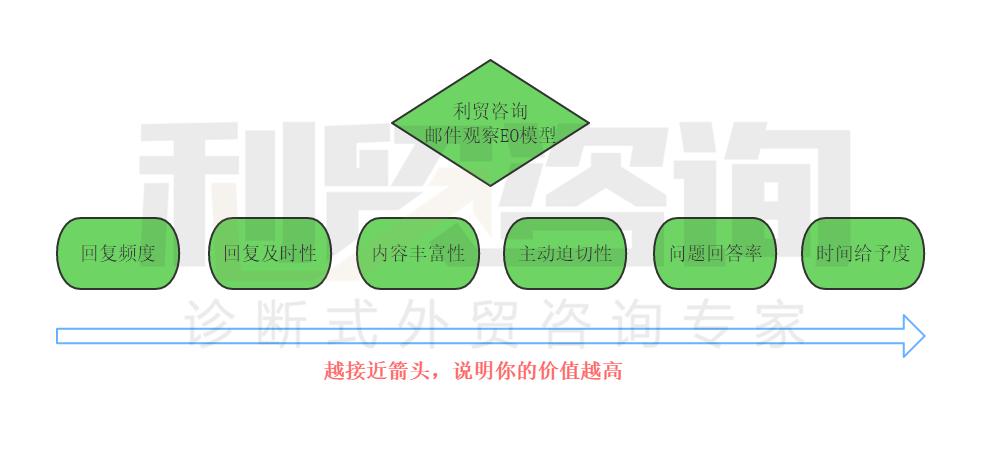 【深水炸弹】最有效最全面的企业内部培训标准化体系(三)