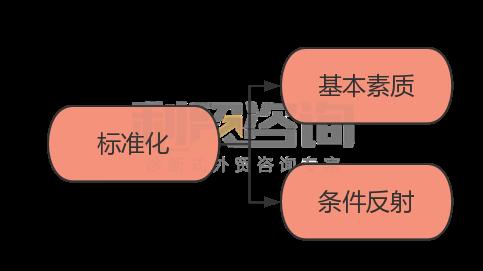 【深水炸弹】最有效最全面的企业内部培训标准化体系(六)