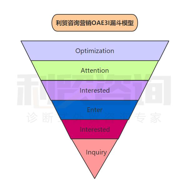 利贸咨询白皮书(十四)外贸企业营销行为分析以及最有效的营销方案