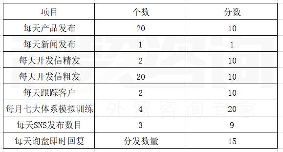 利贸咨询白皮书(二十)外贸企业最有效的量化管理发展路径